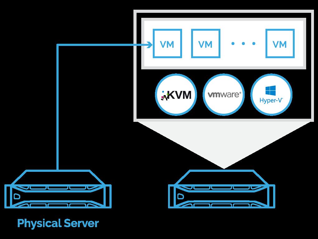 StarWind V2V Converter permite convertir fácilmente formatos de VM - pic 1