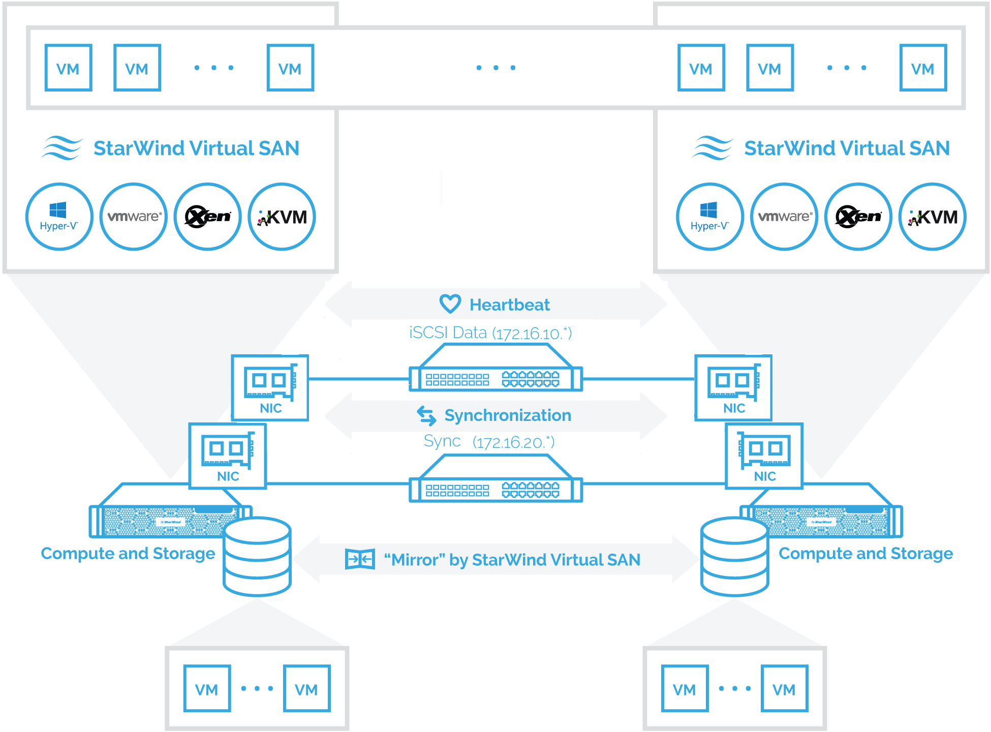 Hyperconverged scenario setup. Configuration: a two-node hypervisor cluster converged with StarWind Virtual SAN