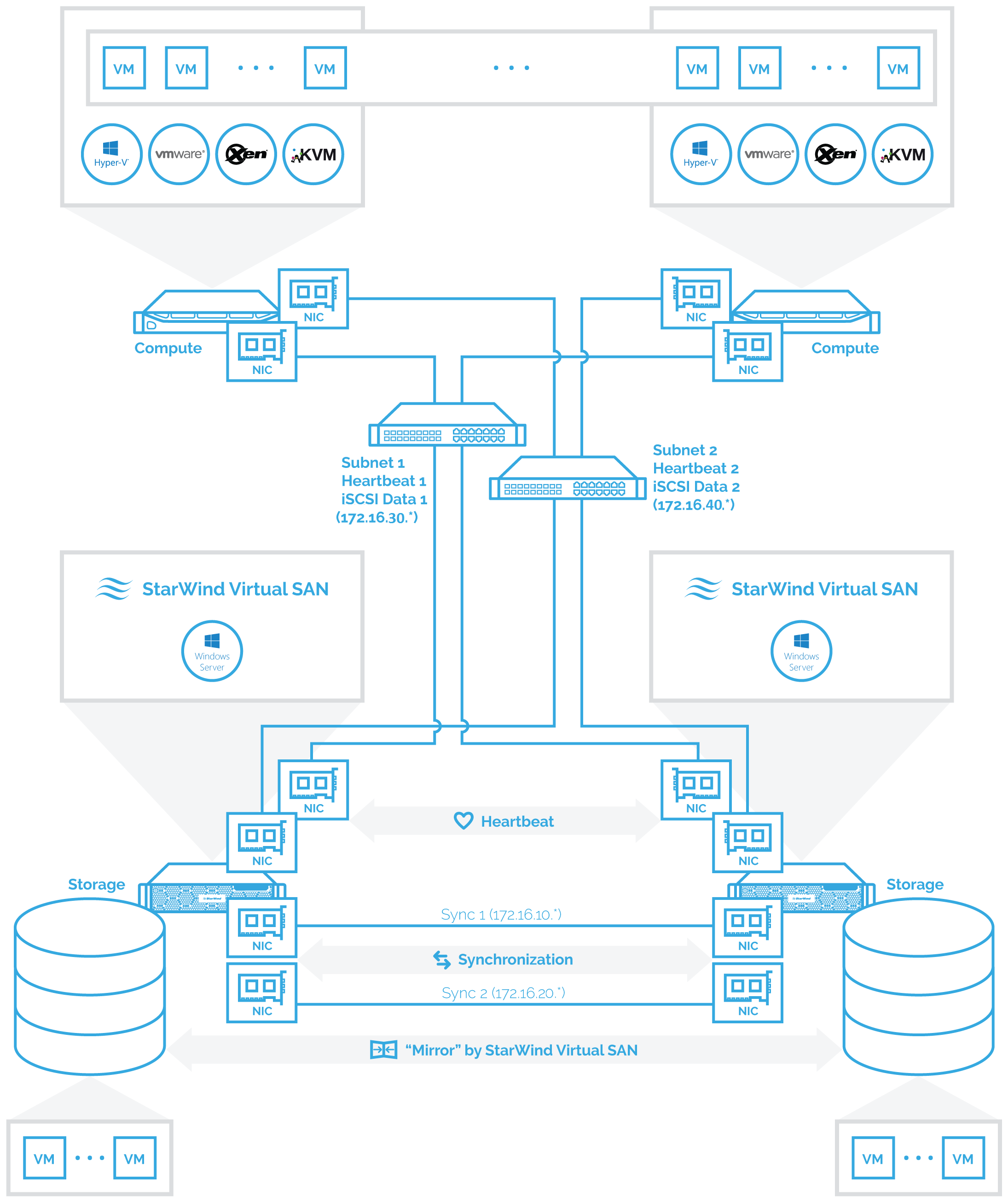 Diagram 2: Compute and Storage Separated scenario setup. Configuration: a two-node hypervisor cluster connected to a two-node StarWind Virtual SAN