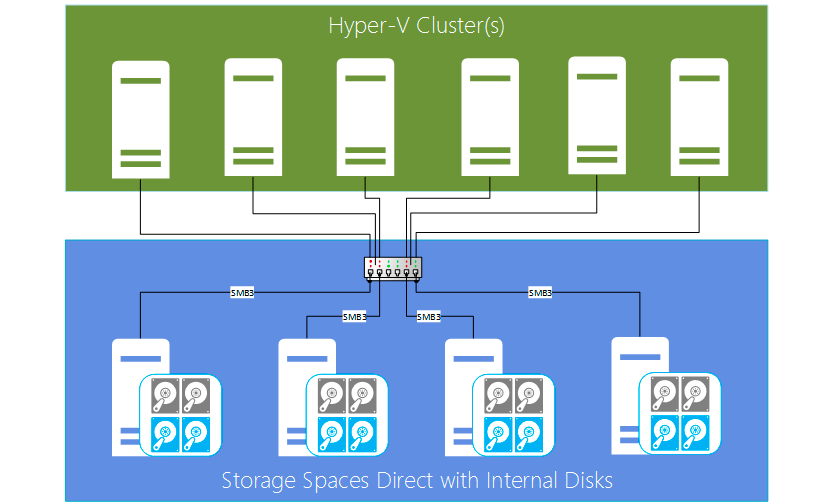 Converged deployment of Storage Spaces Direct for private clouds