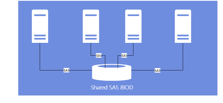 A shared JBOD Scale-Out File Server