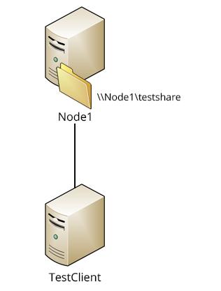 Microsoft Hyper-V Server 2012 R2 as the file server and Windows Server 2012 R2 as the client