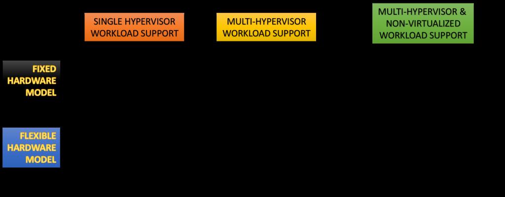 HCI types