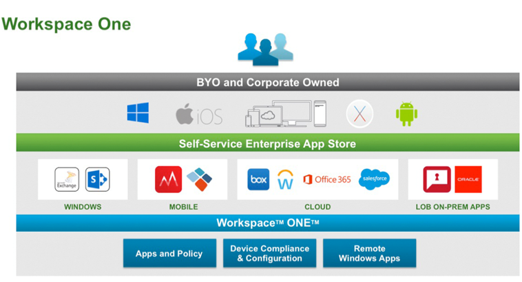 Preview of VMware Products and Technologies for 2016  Here
