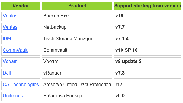 Virtual Volumes (VVols) backup – how it works and which