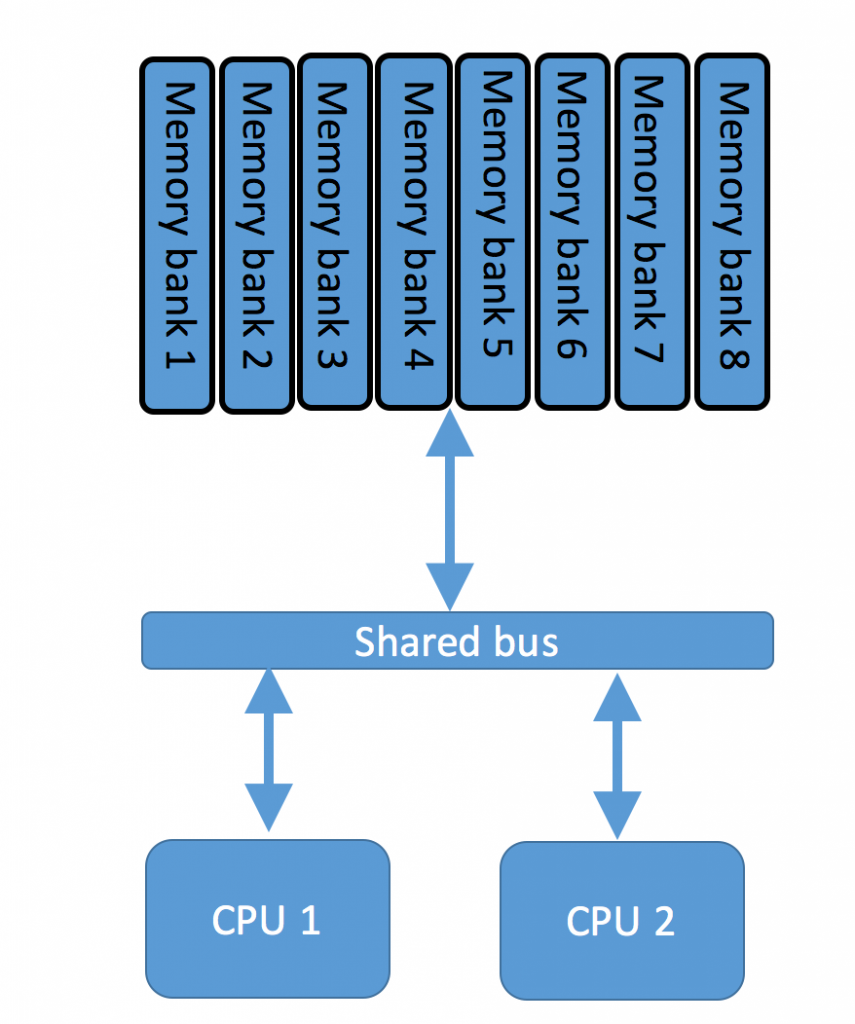 Unified Memory Access topology