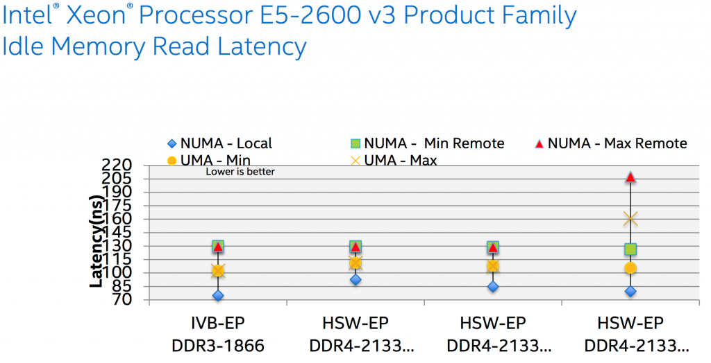 NUMA and Cluster-on-die | StarWind Blog