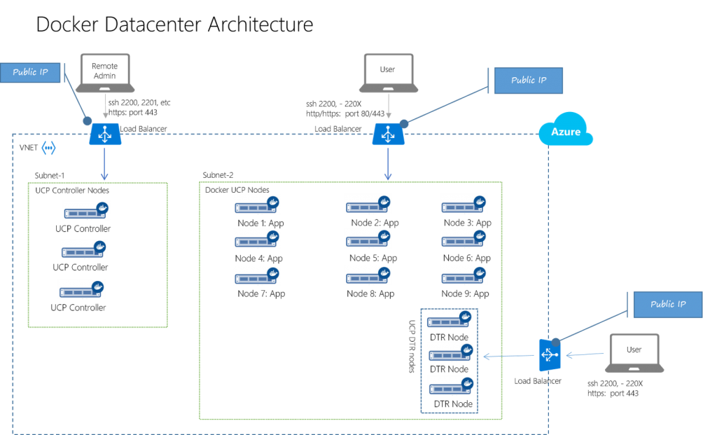 Docker Datacenter Architecture