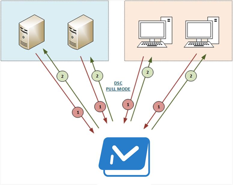 PowerShell DSCPullServer