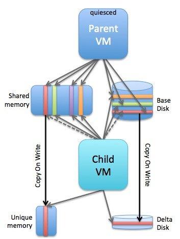 VMFork technology