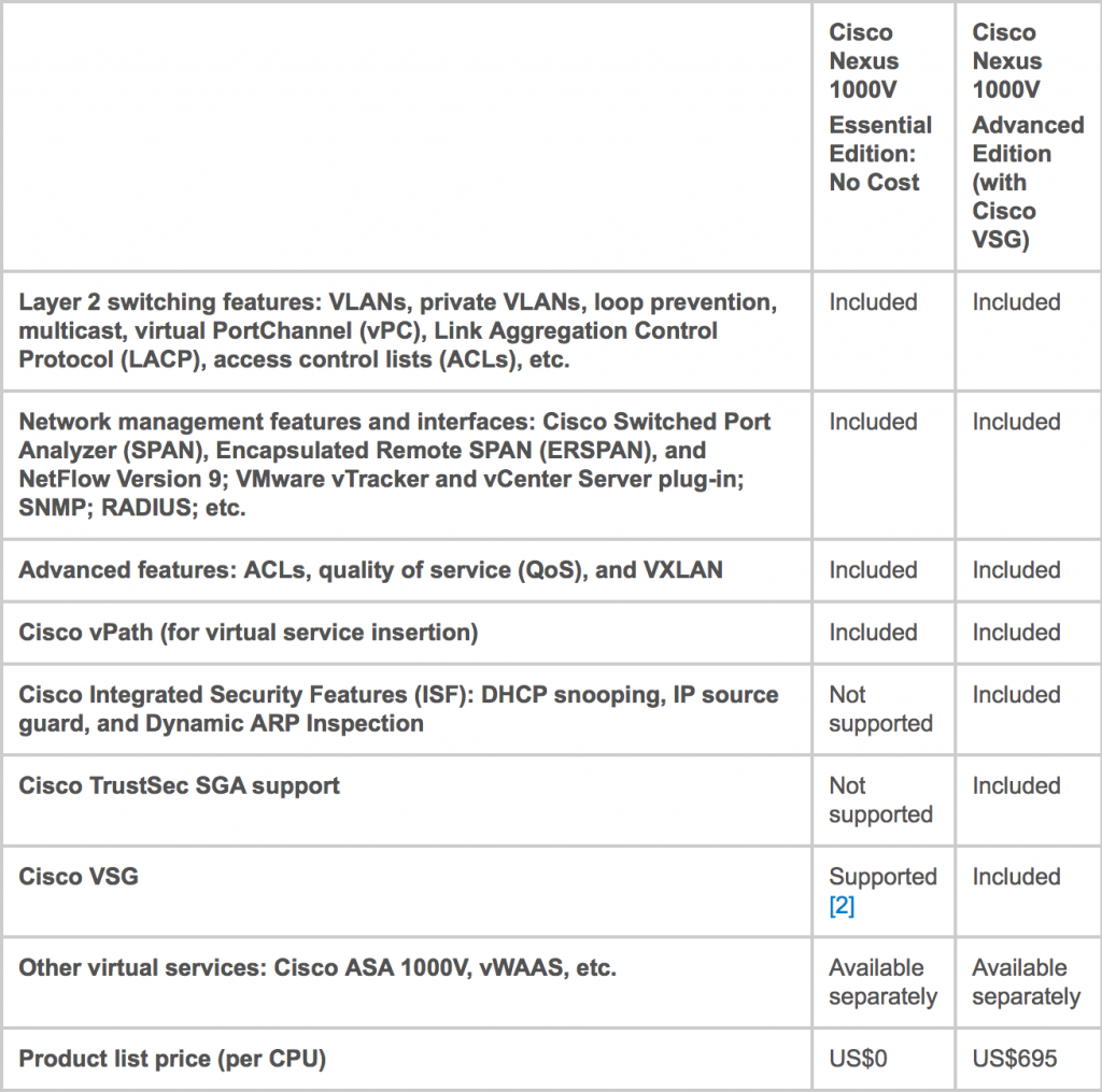 Comparing vSphere Distributed Switch and Cisco Nexus 1000v
