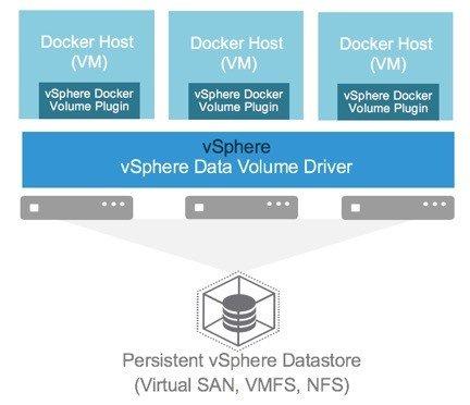 vSphere Data Volume Driver