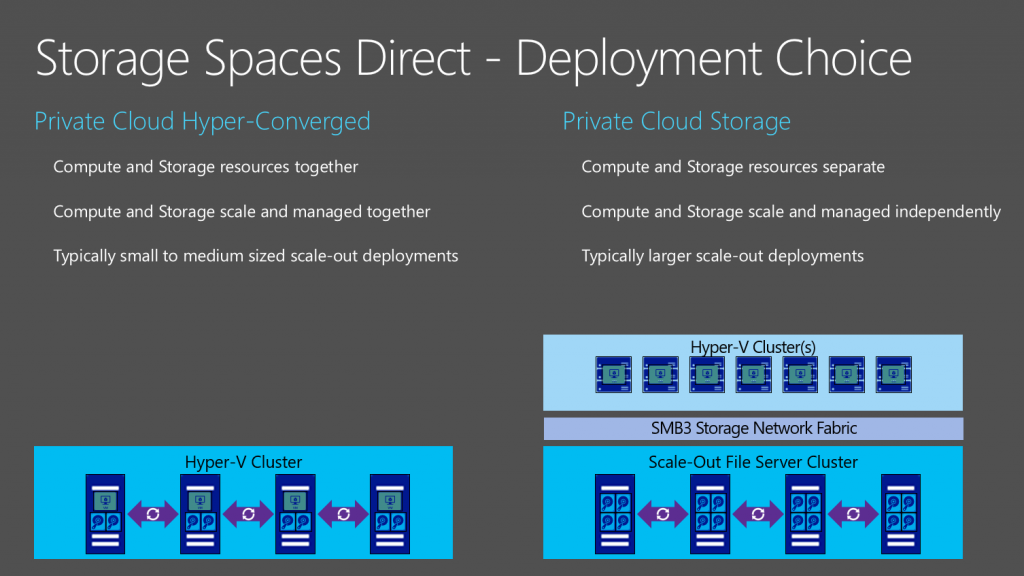 S2D deployments Courtesy of Microsoft