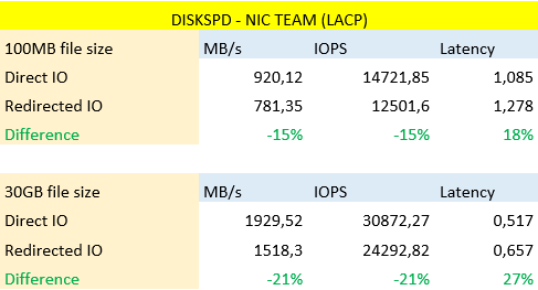 DISKSPD - NIC TEAM (LACP)