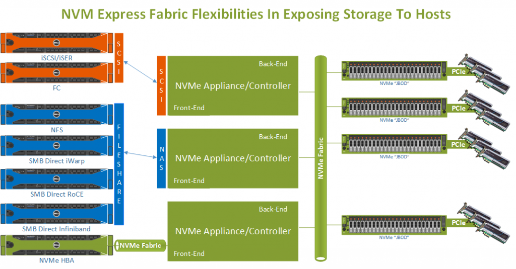 NVMe Express Fabrics in exposing storage to hosts