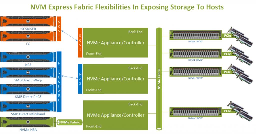 NVMe Express Fabrics