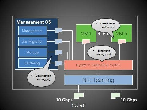 fully converged Hyper-V Qos Courtesy of Microsoft