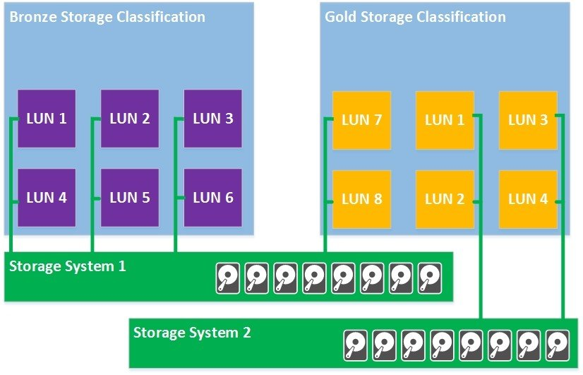 Storage Classification in Virtual Machine Manager