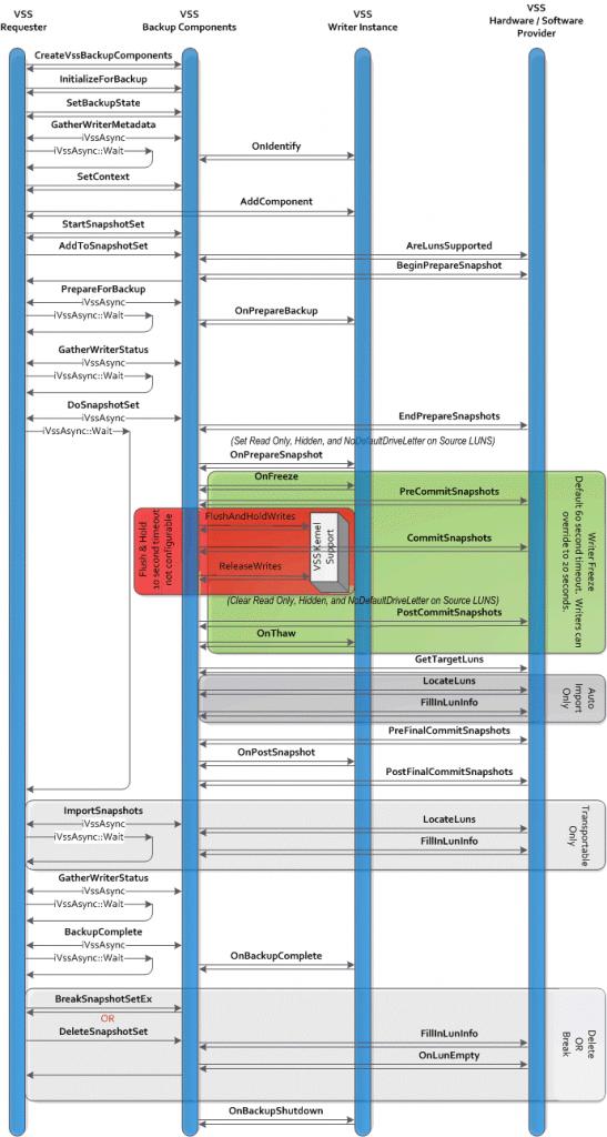 VSS diagram