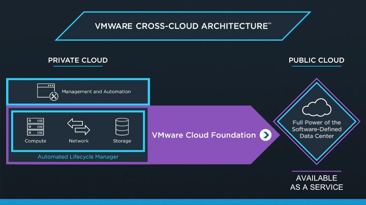 VMware Cross-Cloud Architecture