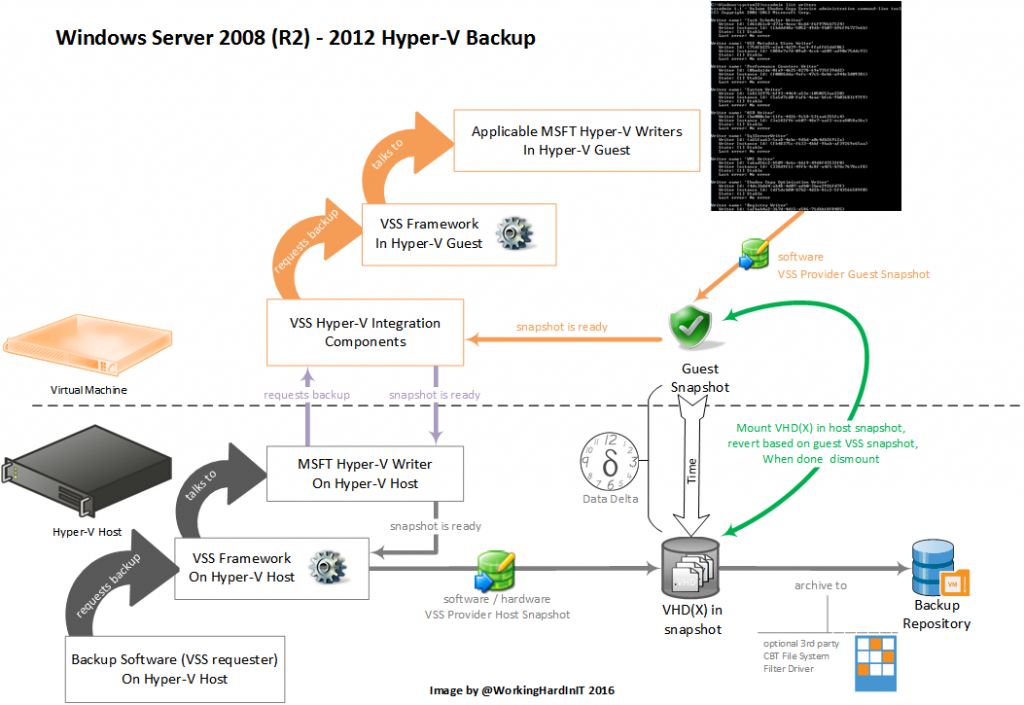 Windows Server 2008 (R2) - 2012 Hyper-V Backup