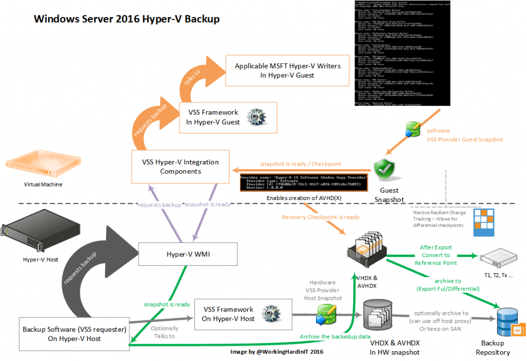 Windows Server 2016 Hyper-V backup