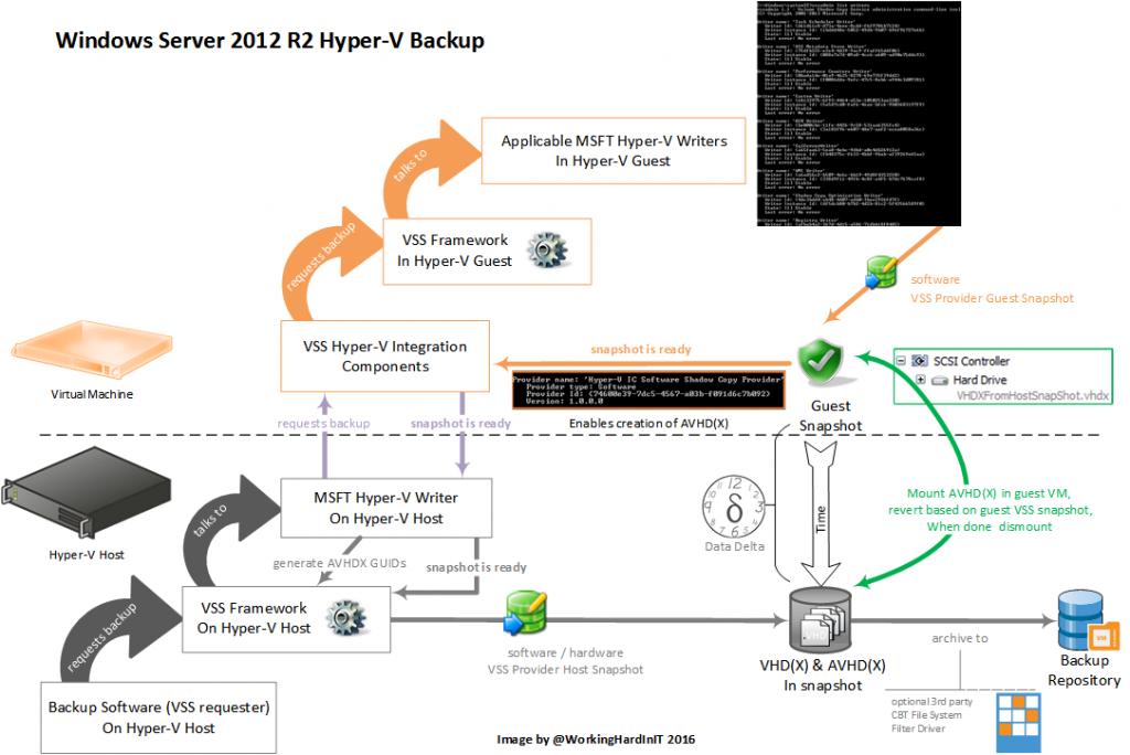Hyper-V backup challenges Windows Server 2016 needs to
