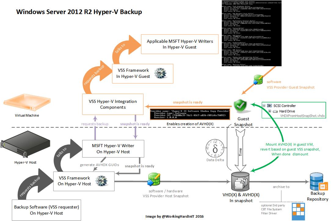 Hyper-V backup challenges Windows Server 2016 needs to address   StarWind  Blog