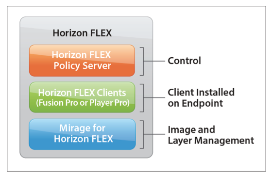 three solutions of VMware Horizon FLEX