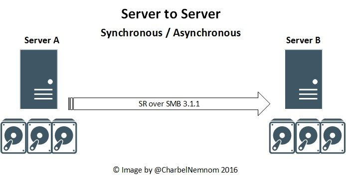 Server to server image