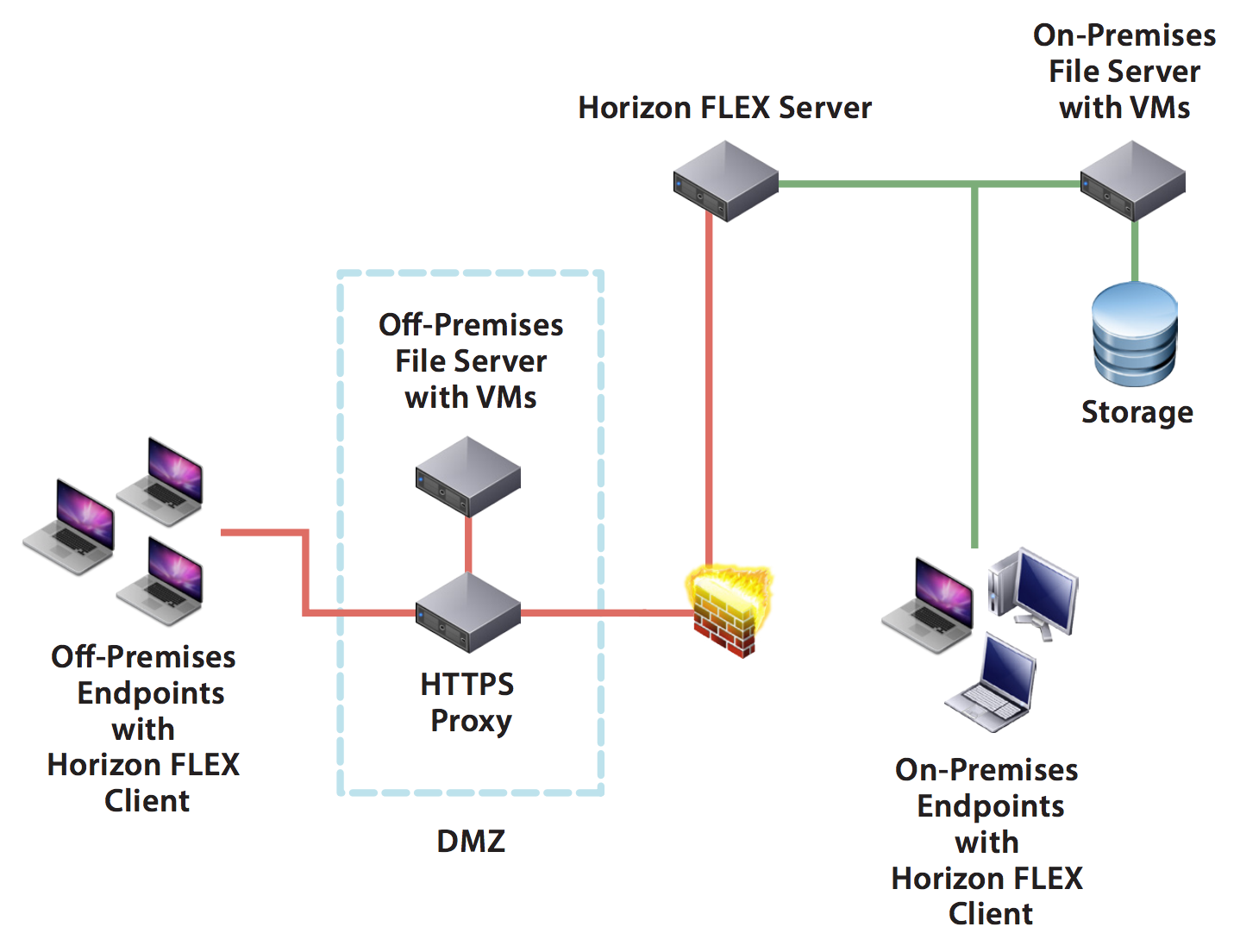 VMware FLEX components architecture
