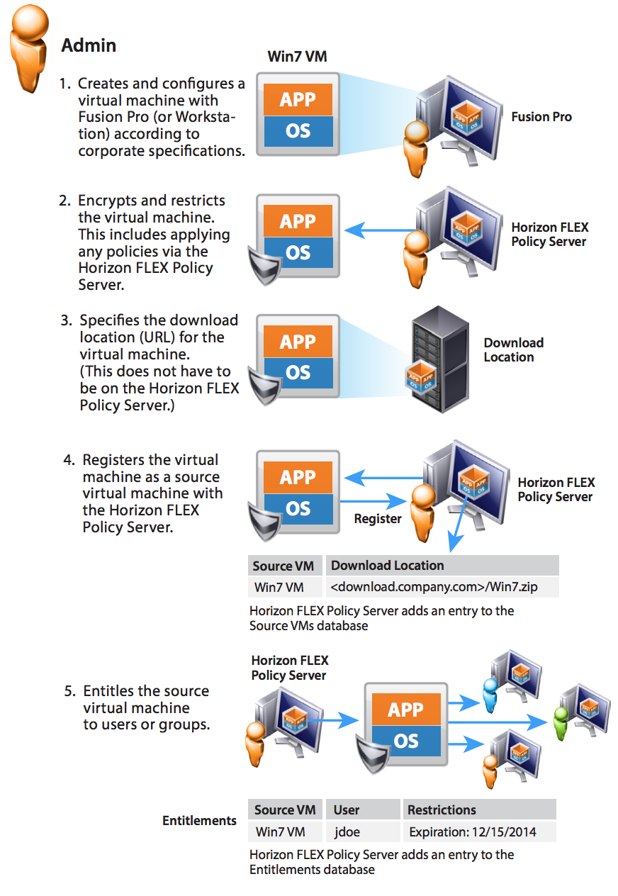 VMware Horizon FLEX  The architecture and the key features