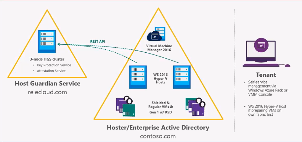 Guarded Fabric Infrastructure Windows Server 2016 Hyper-V