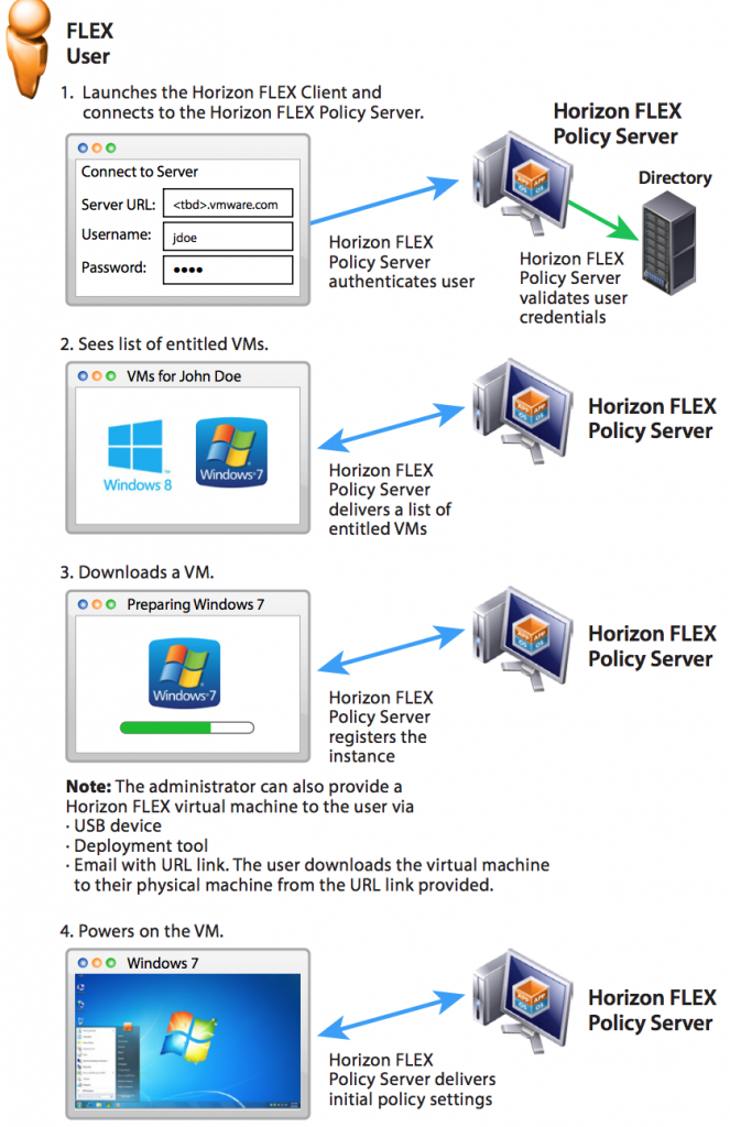workflow of VMware Horizon Flex user