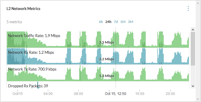 vrealize network insight l2 network metrics