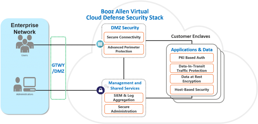 Booz Allen Virtual Cloud Defense Security Stack