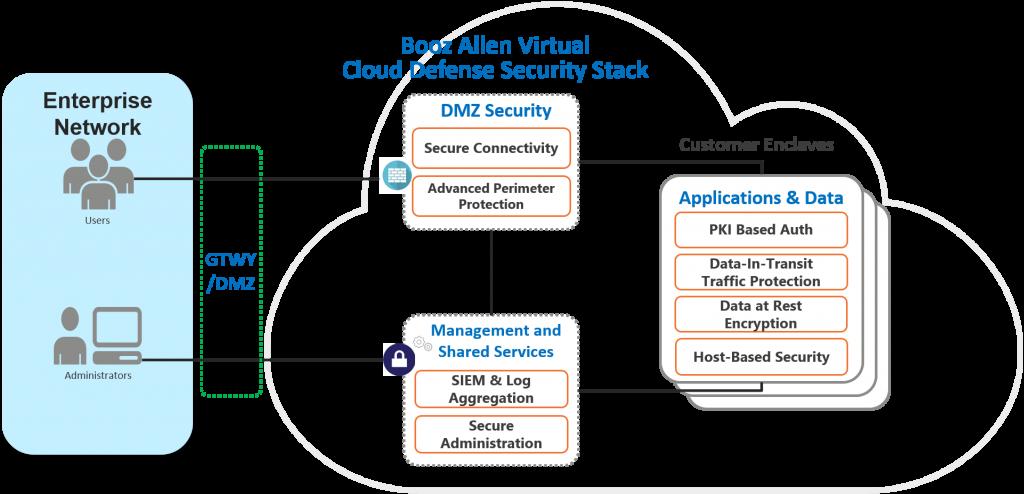 Booz Allen Virtual Cloud Defense Security Stack