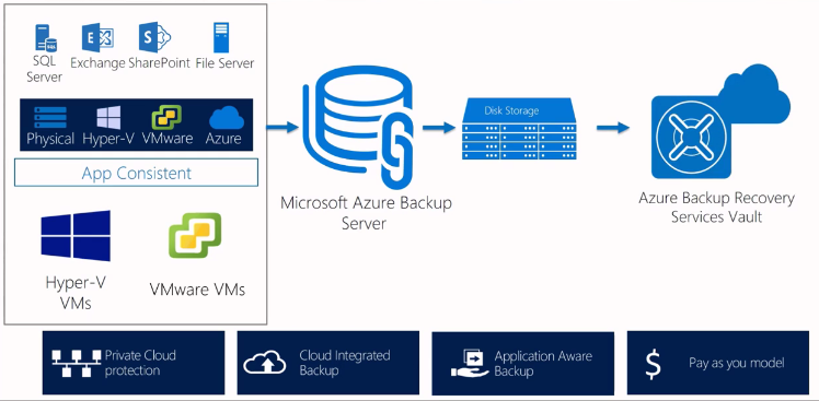 Microsoft Azure Backup Server