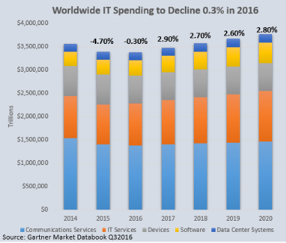 Worldwide IT Spending