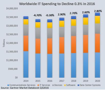 Worldwide IT Spending