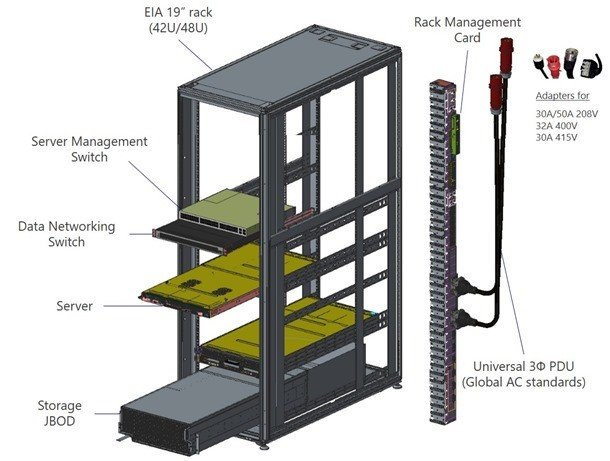 rack components