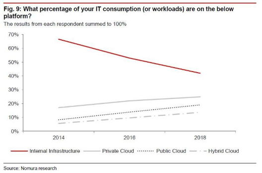 workloads worldwide by 2018