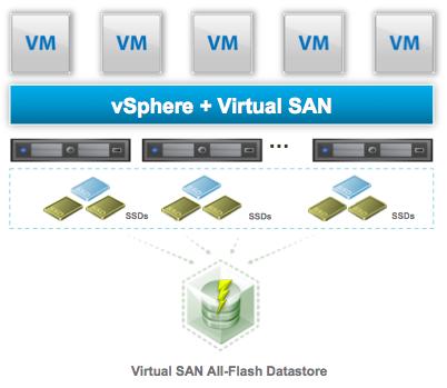 vSphere+Virtual SAN