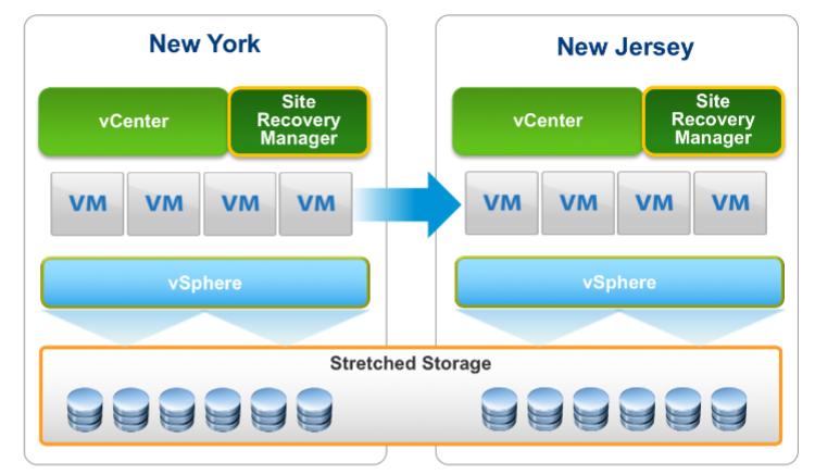 scretched storage schema