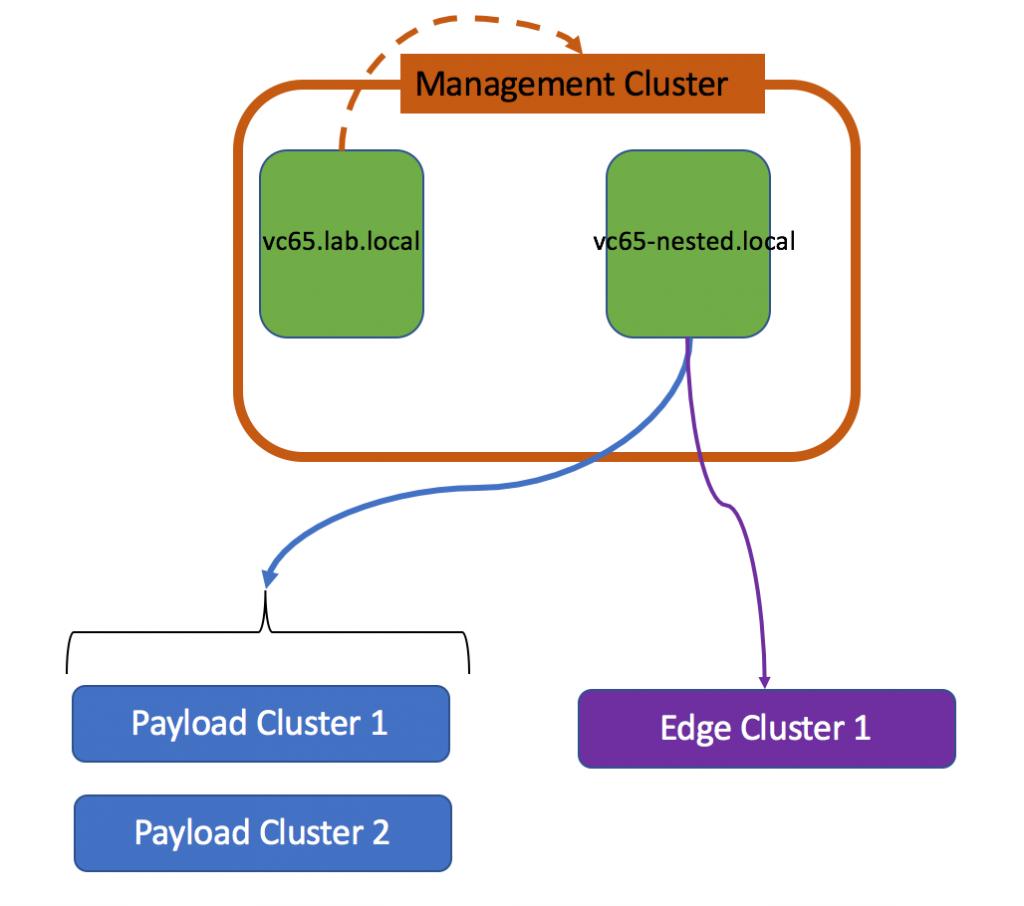 Managment cluster