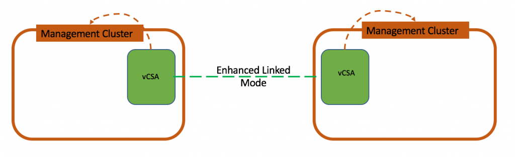 vCSA Enhanced Linked Mode