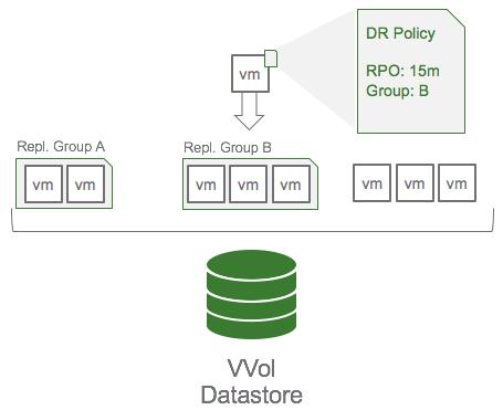 VVol Datastore
