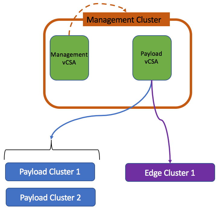Payload vCenter instance in management cluster under management vCenter instance