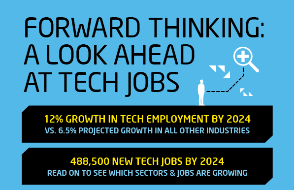 a look ahead at tech jobs