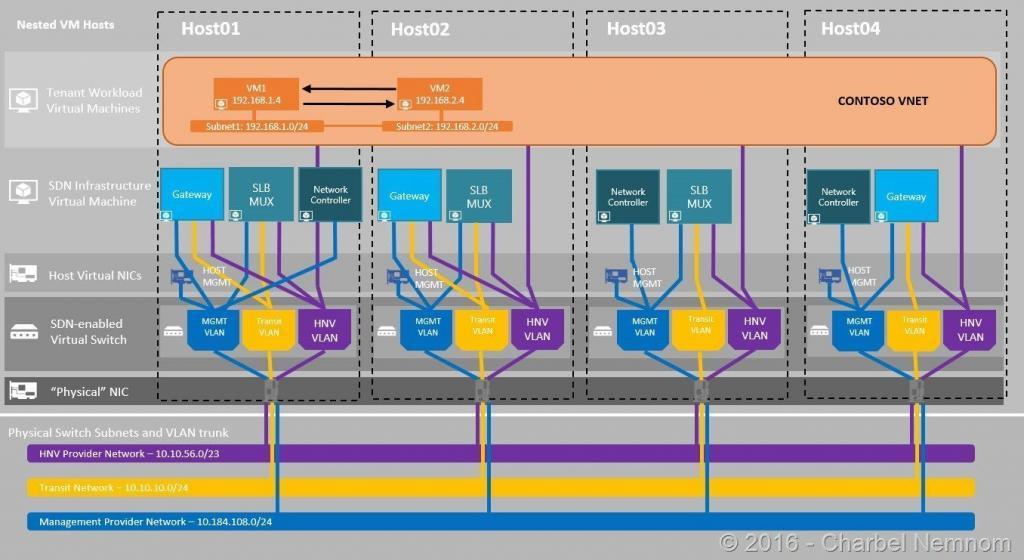 SDN topology